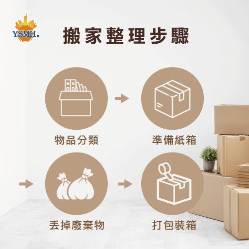 搬家整理順序-整理步驟